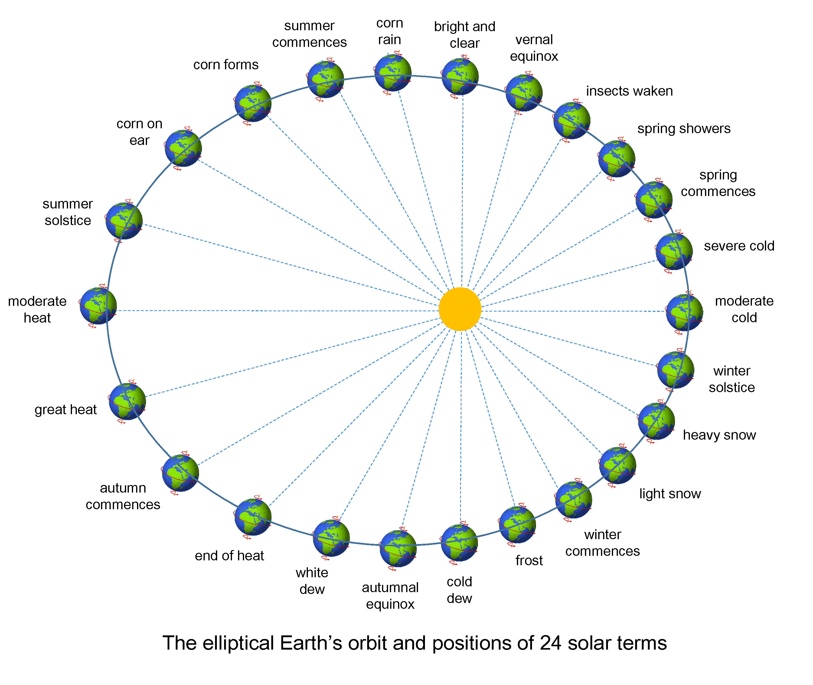 A4 on Solar System Terms